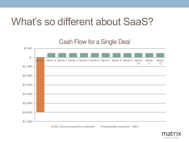 The Saas Business Model And Metrics