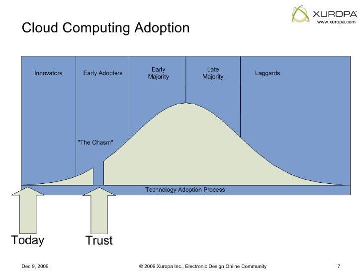 Cloud computing adoption facilitator