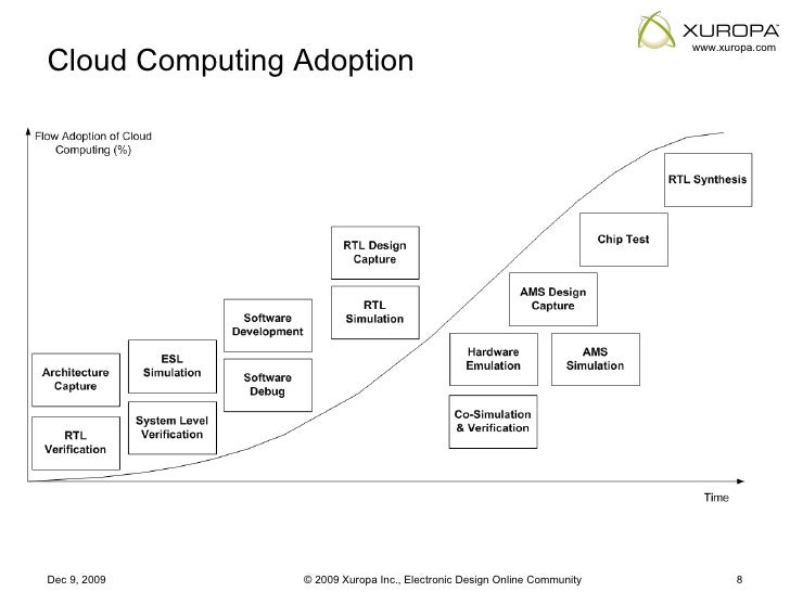 cloud computing adoption Their answers provide a comprehensive perspective on the state of the cloud  cloud-computing-trends-2017-cloud-adoption  the 2017 state of the cloud survey.