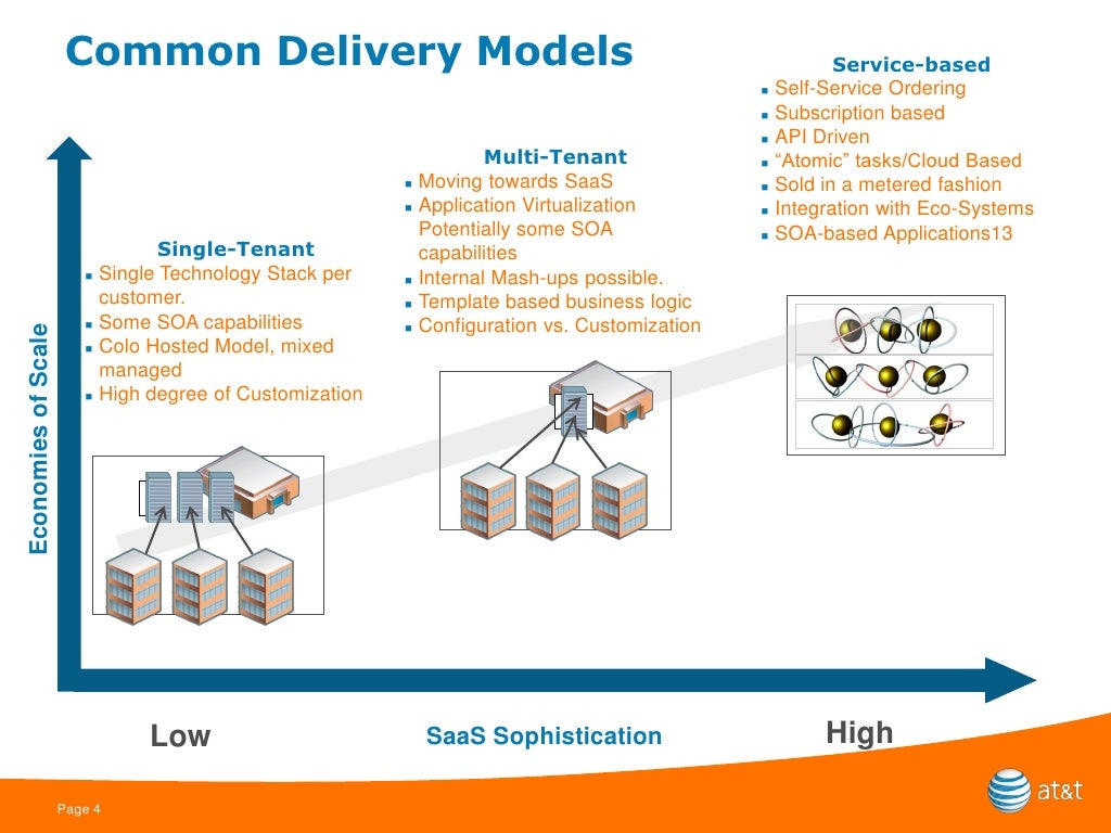 Common Delivery Models Service-based 