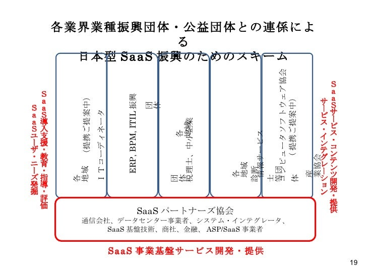 SaaS 事業基盤サービス開発・提供 SaaSサービス・コンテンツ開発・提供 サービス・インテグレーション 各業界業種振興団体・公益団体との連係による 日本型 SaaS 振興のためのスキーム 各地域ITコーディネータ団体 (提携ご提案中) コン...