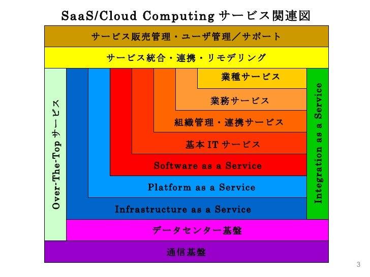 SaaS/Cloud Computing サービス関連図 データセンター基盤 Integration as a Service Infrastructure as a Service Platform as a Service Software...