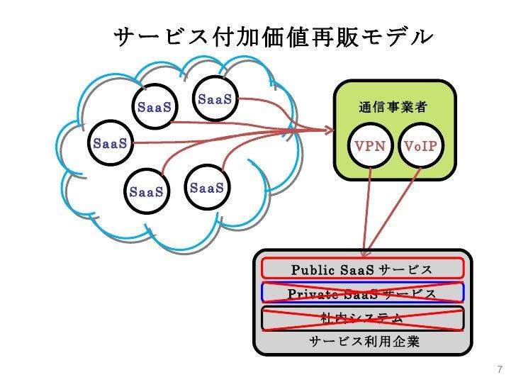 VPN VoIP 通信事業者 SaaS SaaS SaaS SaaS SaaS サービス付加価値再販モデル Public SaaS サービス Private SaaS サービス 社内システム サービス利用企業
