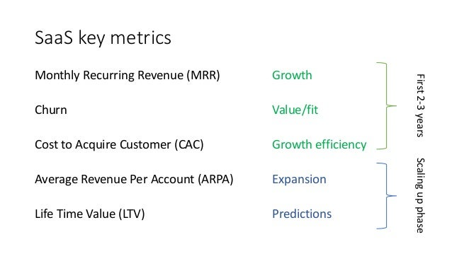 SaaS Metrics - How to stay on top of your SaaS business performance