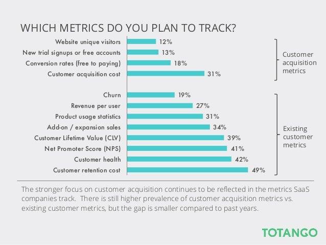 2014 SaaS Metrics Report