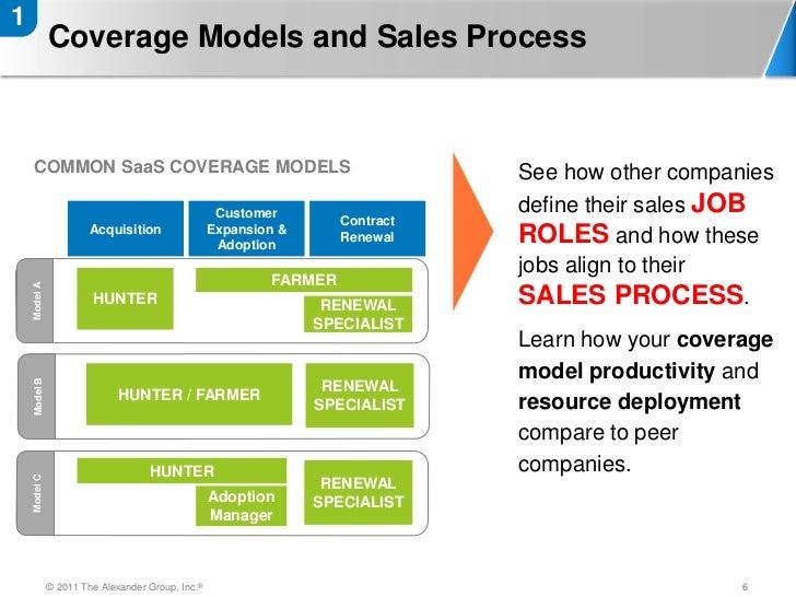 Saas Sales Productivity Assessment