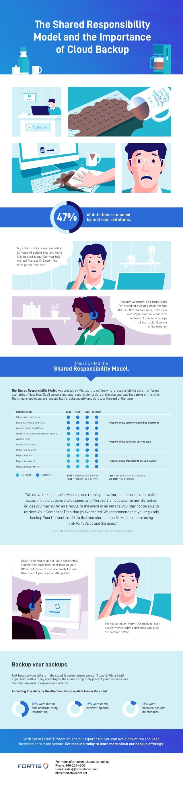 The Shared Responsibility Model and the Importance of Cloud Backup The Shared Responsibility Model was created by Microsof...