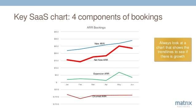 Key SaaS chart: 4 components of bookings $(15.0) $(10.0) $(5.0) $- $5.0 $10.0 $15.0 $20.0 $25.0 $30.0 $35.0 Jan Feb Mar Ap...