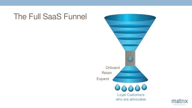 The Full SaaS Funnel Onboard Retain Expand Loyal Customers who are advocates