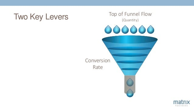 Two Key Levers Top of Funnel Flow (Quantity) Conversion Rate