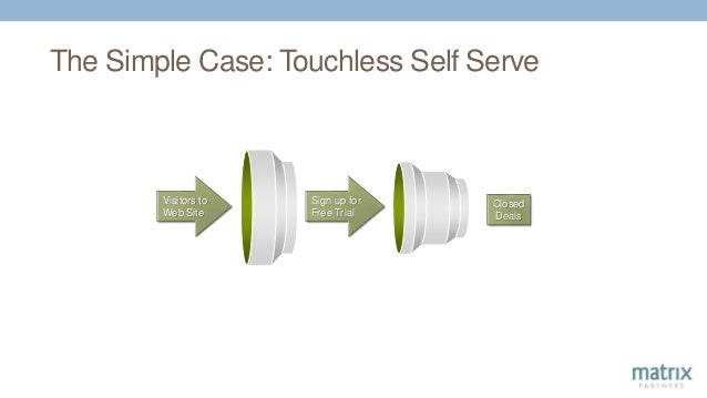 The Simple Case: Touchless Self Serve Visitors to Web Site Sign up for Free Trial Closed Deals