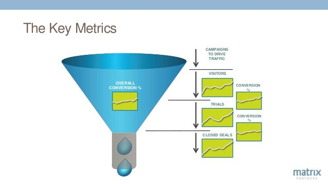 The Key Metrics VISITORS CAMPAIGNS TO DRIVE TRAFFIC TRIALS CLOSED DEALS CONVERSION % CONVERSION % OVERALL CONVERSION %
