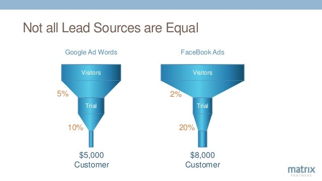 Not all Lead Sources are Equal Visitors Trial 5% 10% $5,000 Customer Google Ad Words FaceBook Ads Visitors Trial 2% 20% $8...