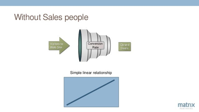 Without Sales people Visitors to Web Site Closed Deals Simple linear relationship Conversion Rate