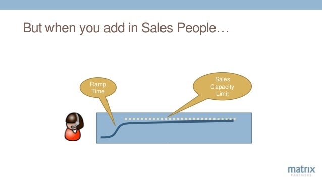 But when you add in Sales People… Ramp Time Sales Capacity Limit