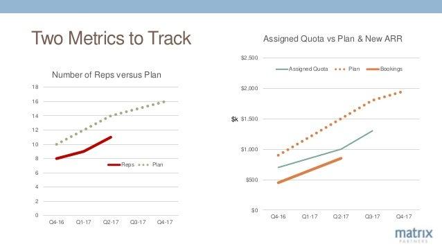 Two Metrics to Track 0 2 4 6 8 10 12 14 16 18 Q4-16 Q1-17 Q2-17 Q3-17 Q4-17 Number of Reps versus Plan Reps Plan $0 $500 $...