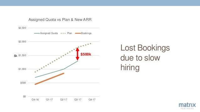 Lost Bookings due to slow hiring $0 $500 $1,000 $1,500 $2,000 $2,500 Q4-16 Q1-17 Q2-17 Q3-17 Q4-17 Assigned Quota vs Plan ...