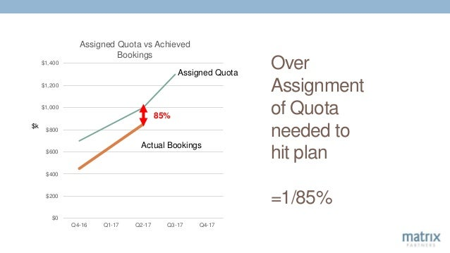 Over Assignment of Quota needed to hit plan =1/85% $0 $200 $400 $600 $800 $1,000 $1,200 $1,400 Q4-16 Q1-17 Q2-17 Q3-17 Q4-...