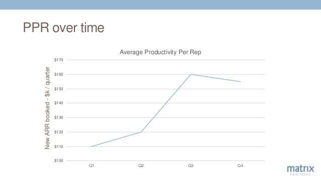 PPR over time $100 $110 $120 $130 $140 $150 $160 $170 Q1 Q2 Q3 Q4 Average Productivity Per Rep NewARRbooked-$k/quarter