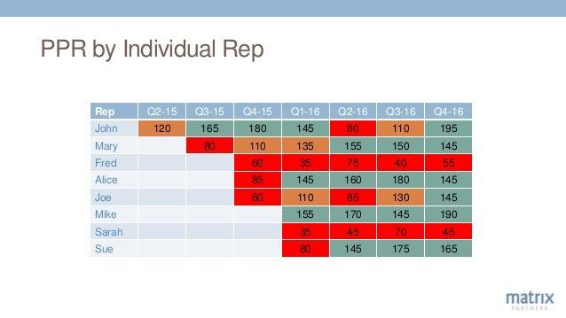 PPR by Individual Rep Rep Q2-15 Q3-15 Q4-15 Q1-16 Q2-16 Q3-16 Q4-16 John 120 165 180 145 80 110 195 Mary 80 110 135 155 15...