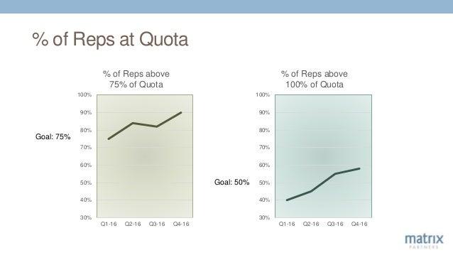 % of Reps at Quota 30% 40% 50% 60% 70% 80% 90% 100% Q1-16 Q2-16 Q3-16 Q4-16 % of Reps above 75% of Quota 30% 40% 50% 60% 7...