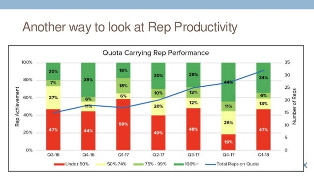 Another way to look at Rep Productivity