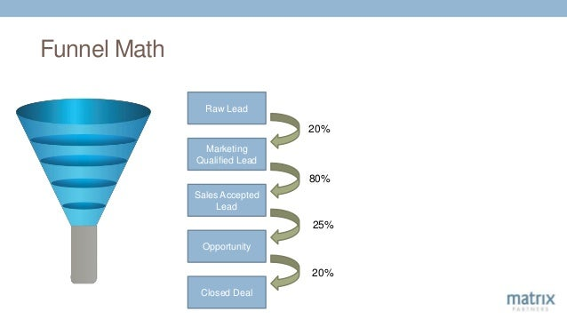 Raw Lead Marketing Qualified Lead Sales Accepted Lead Opportunity Closed Deal 20% 80% 25% 20% Funnel Math