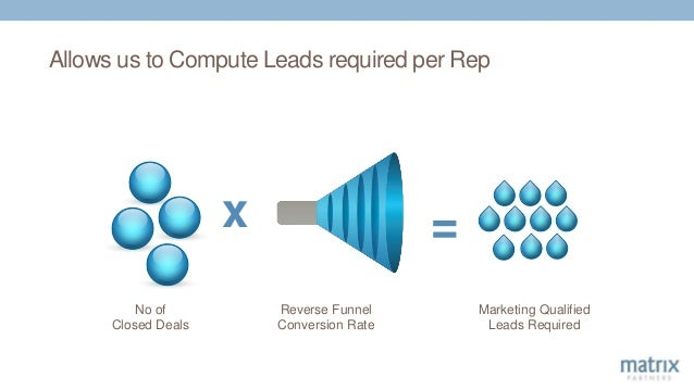 Allows us to Compute Leads required per Rep x No of Closed Deals = Reverse Funnel Conversion Rate Marketing Qualified Lead...