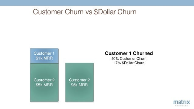 Customer Churn vs $Dollar Churn Customer 2 $5k MRR Customer 1 $1k MRR Customer 2 $6k MRR Customer 1 Churned 50% Customer C...