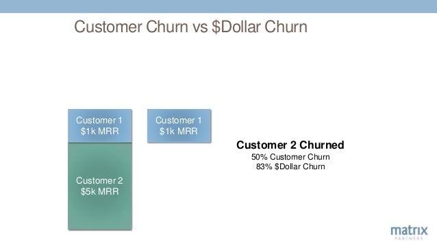 Customer Churn vs $Dollar Churn Customer 2 $5k MRR Customer 1 $1k MRR Customer 1 $1k MRR Customer 2 Churned 50% Customer C...