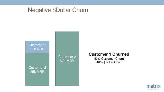 Negative $Dollar Churn Customer 2 $5k MRR Customer 1 $1k MRR Customer 2 $7k MRR Customer 1 Churned 50% Customer Churn -16%...