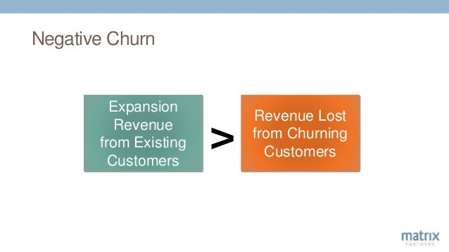 Negative Churn Expansion Revenue from Existing Customers Revenue Lost from Churning Customers >