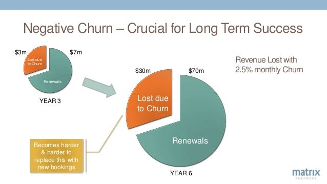 Negative Churn – Crucial for Long Term Success Revenue Lost with 2.5% monthly Churn Renewals Lost due to Churn YEAR 3 $3m ...