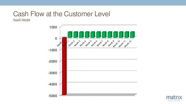 Cash Flow at the Customer Level SaaS Model -5000 -4000 -3000 -2000 -1000 0 1000