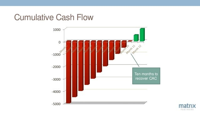 Cumulative Cash Flow -5000 -4000 -3000 -2000 -1000 0 1000 Ten months to recover CAC