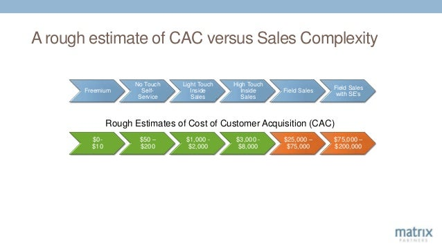 A rough estimate of CAC versus Sales Complexity Freemium No Touch Self- Service Light Touch Inside Sales High Touch Inside...