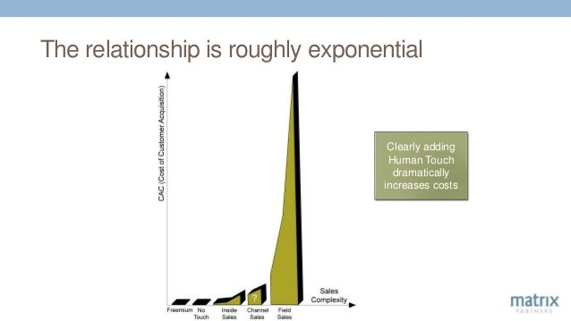 The relationship is roughly exponential Clearly adding Human Touch dramatically increases costs