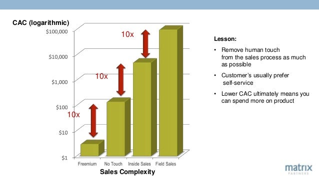 Sales Complexity CAC (logarithmic) 10x 10x 10x Lesson: • Remove human touch from the sales process as much as possible • C...