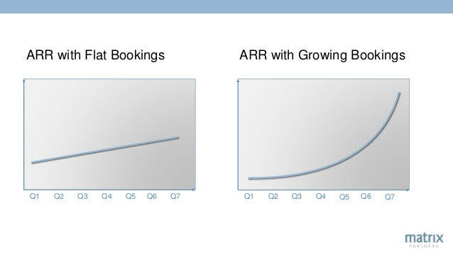 ARR with Flat Bookings ARR with Growing Bookings Q1 Q2 Q3 Q4 Q5 Q6 Q7Q1 Q2 Q3 Q4 Q5 Q6 Q7