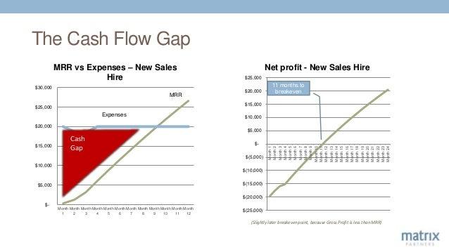 The Cash Flow Gap $(25,000) $(20,000) $(15,000) $(10,000) $(5,000) $- $5,000 $10,000 $15,000 $20,000 $25,000 Month1 Month2...