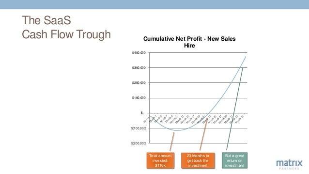 The SaaS Cash Flow Trough $(200,000) $(100,000) $- $100,000 $200,000 $300,000 $400,000 Cumulative Net Profit - New Sales H...