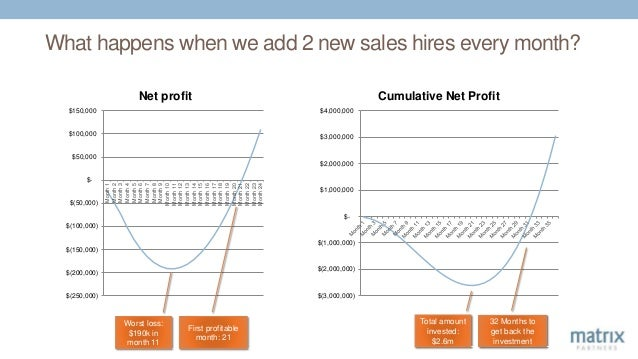 What happens when we add 2 new sales hires every month? $(250,000) $(200,000) $(150,000) $(100,000) $(50,000) $- $50,000 $...