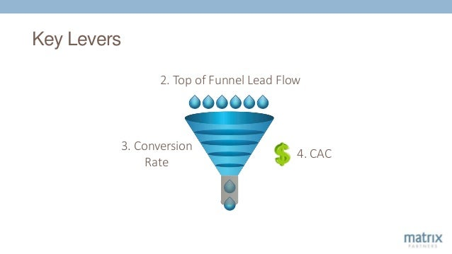 Key Levers 3. Conversion Rate 2. Top of Funnel Lead Flow 4. CAC