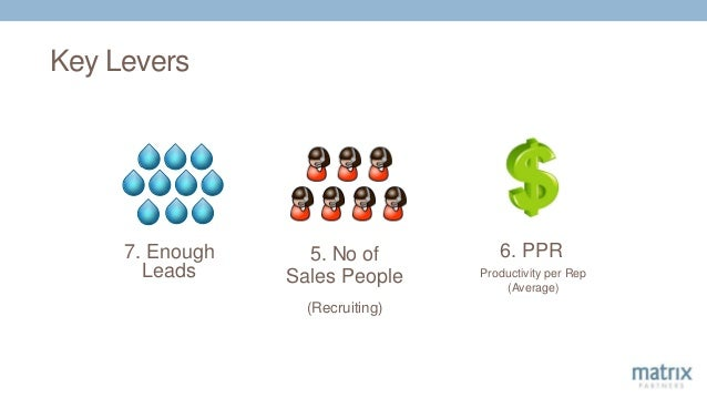Key Levers 5. No of Sales People (Recruiting) Productivity per Rep (Average) 6. PPR7. Enough Leads