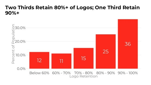 Larger Customers Churn Less 45% of Respondents Targeting Enterprise Retain 90-100% of Customers/Logos