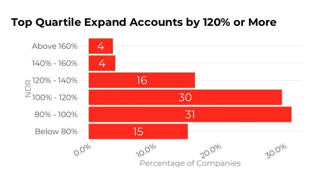 Enterprises Expand More than SMBs 34% of Respondents Targeting Enterprise Exhibit NDR of 100%-120%