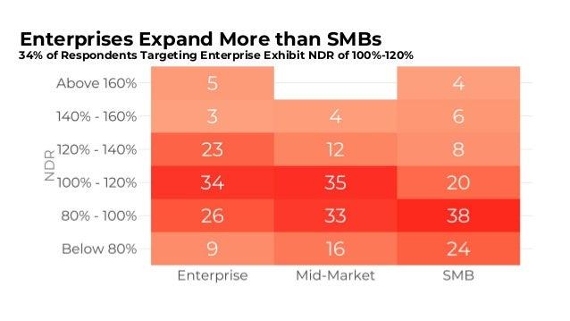 NDR Target Should be 100-140% 3