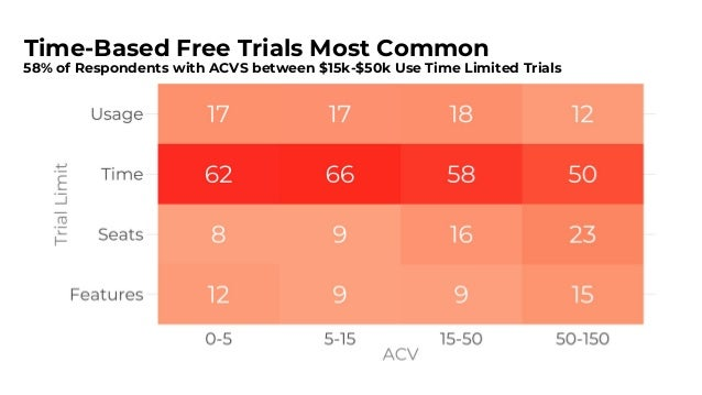 Reason: Time & Usage Trials Convert Up to 2x Better 12% of Leads in Usage Limited Trials Convert to Paid