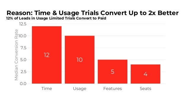 Explore Time and Usage Based Trials 4