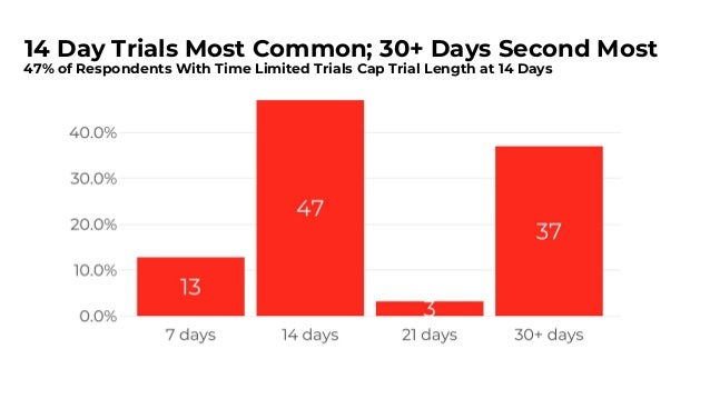 But Conversion Rate Same Across Trial Lengths 16% of Leads in 7 Day Trials Convert to Paid on Average